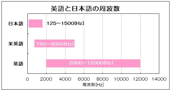 英語と日本語の周波数